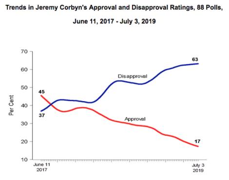 corbyn popularity